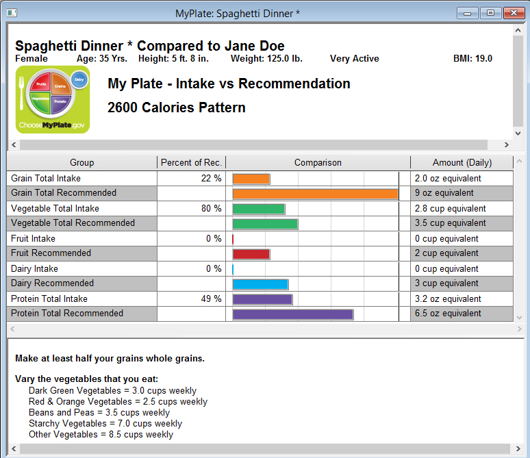 Daily food intake chart template