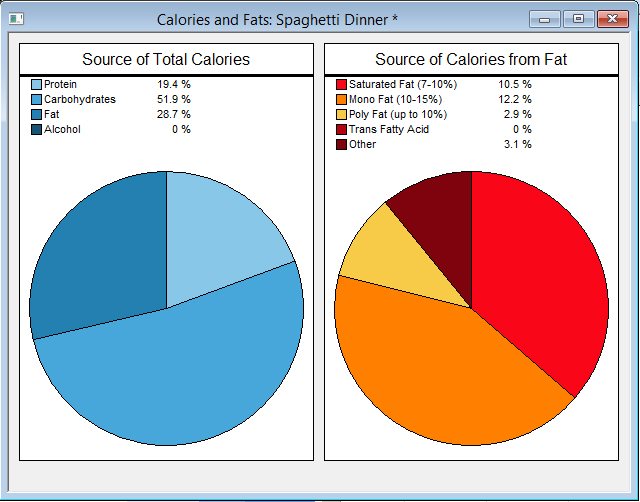 Calories and Fat Pie Chart Software