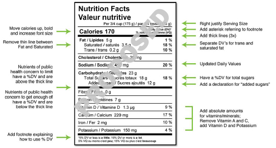 Health Canada Nutrition Facts Label