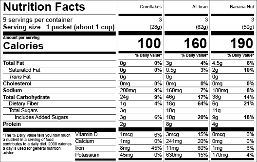US FDA Aggregate Nutrition Facts Label Format