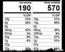 Dual Column Nutrition Facts Label Calories