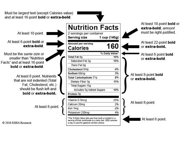 FDA Intends to Extend Nutrition Facts Labeling Compliance Date