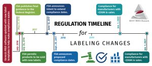 FDA Nutrition Facts Label Regulations Timeline