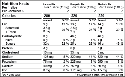 Health Canada Aggregate Nutrition Facts Label