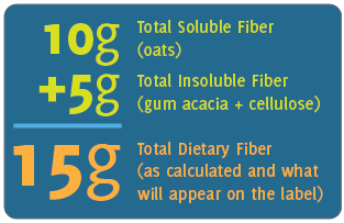 Dietary Fiber on the Nutrition Facts Label | ESHA Research