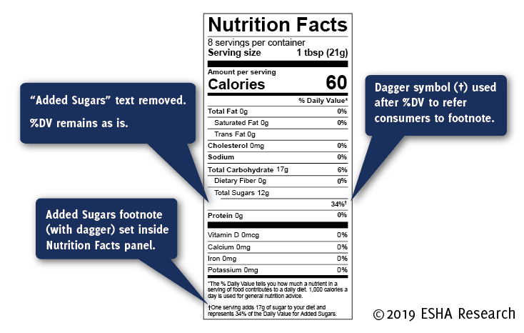 Single ingredient added sugar nutrition facts labeling honey, maple syrup