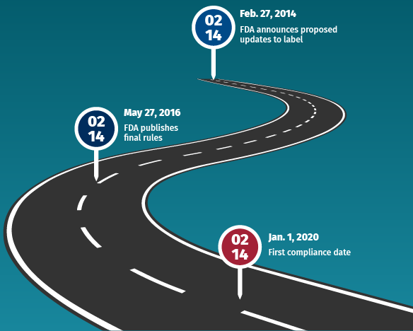 The Road to Compliance | Timeline of the FDA's New Nutrition & Supplement Facts Labels