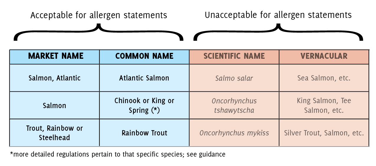 Acceptable vs. Unacceptable Fish Names for Allergen Statements