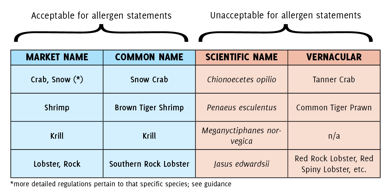 Acceptable vs. Unacceptable Crustacean Shellfish Names for Allergen Statements