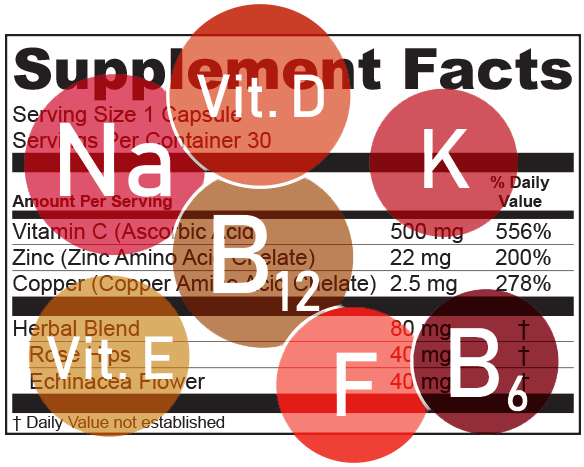 FDA Nutrient Changes on the Supplement Facts Label