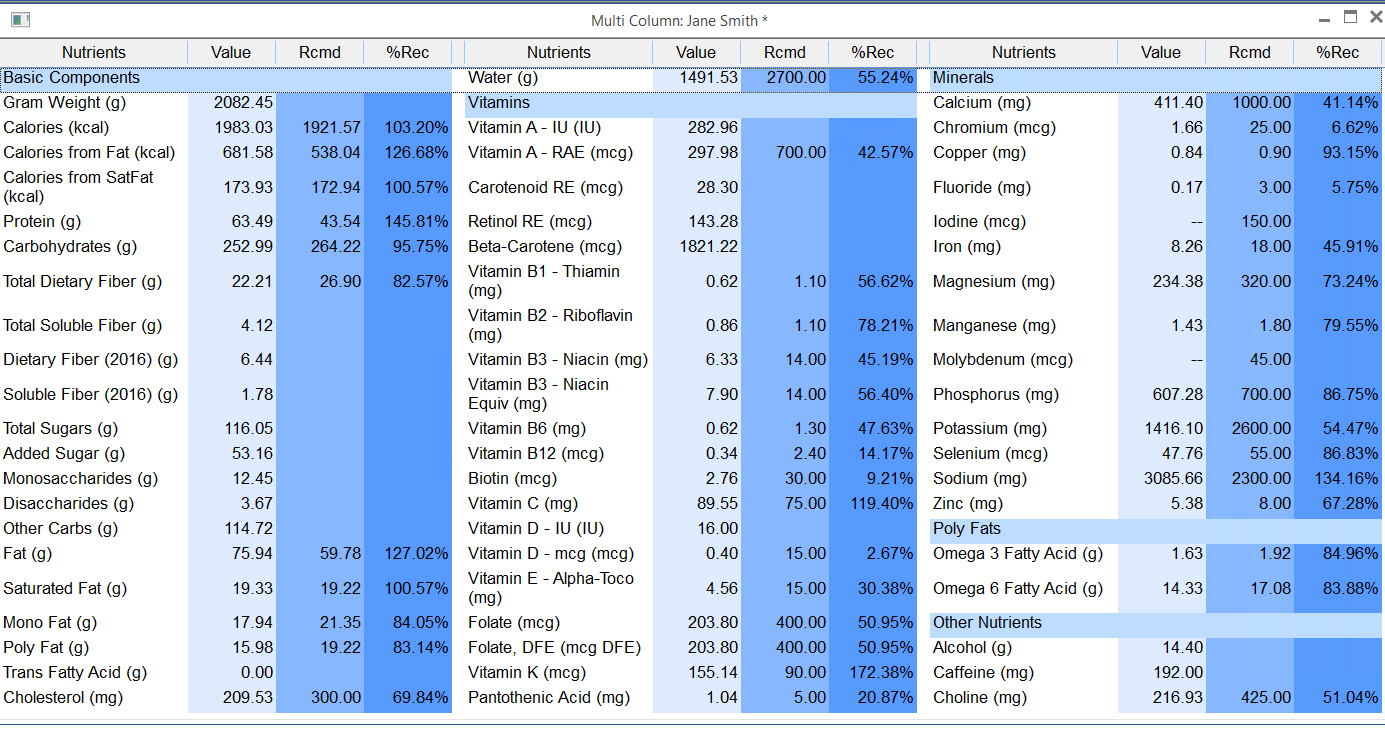 The Food Processor Multi-Column report provides an overall nutrient data summary of the Daily Intake
